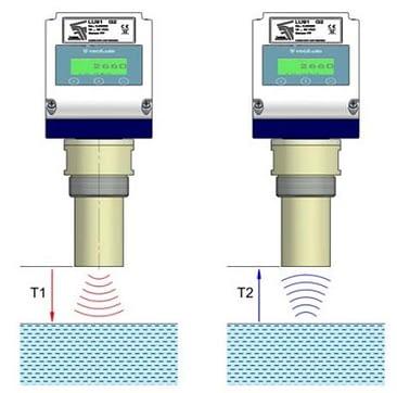 Tecfluid LU Series