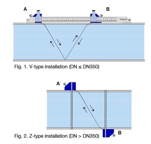 Tecfluid CU Series